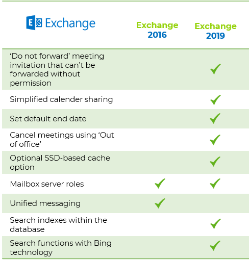 différences exchange server 2016 2019