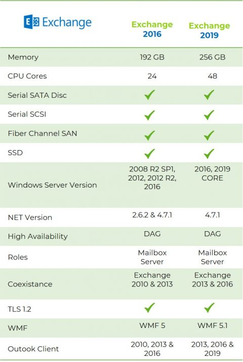 Microsoft-exchange-server-2019-vs-2016
