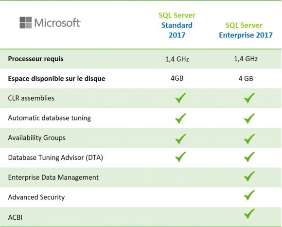 sql-server-2017-standard-enterprise-difference